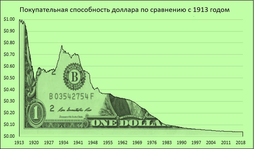 В ФРС Мы Верим? (часть 2) Что такое деньги?