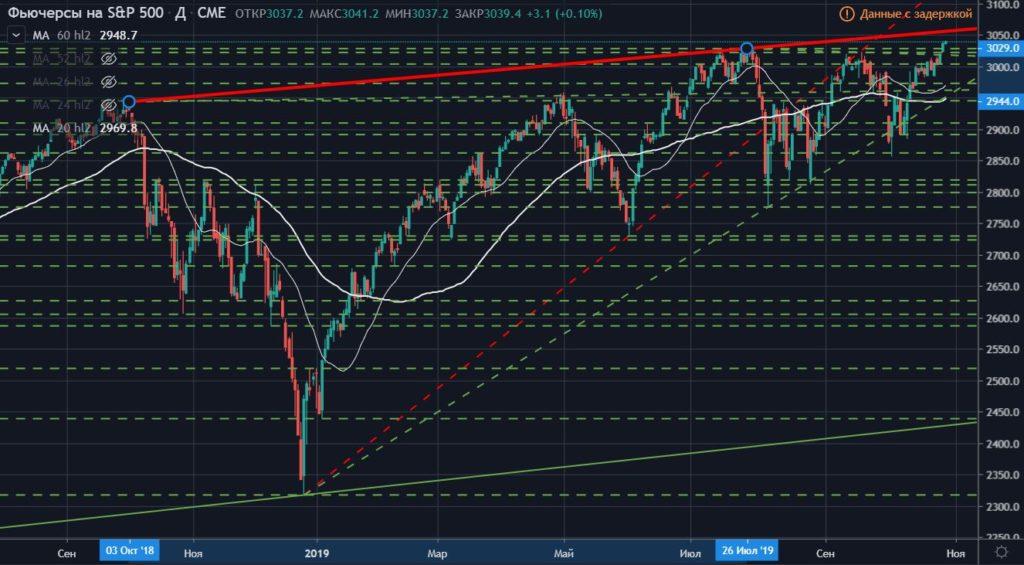 Технический обзор основных индикаторов финансовых рынков (ТРЕНДЫ / Основные индикаторы)