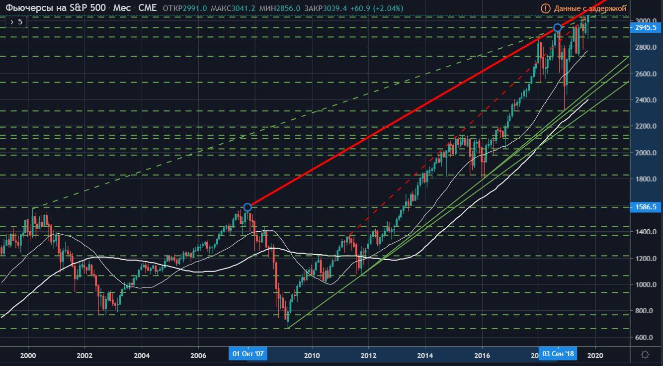 Технический анализ фьючерса на Индекс S&P500 (тайм-фрейм месяц)