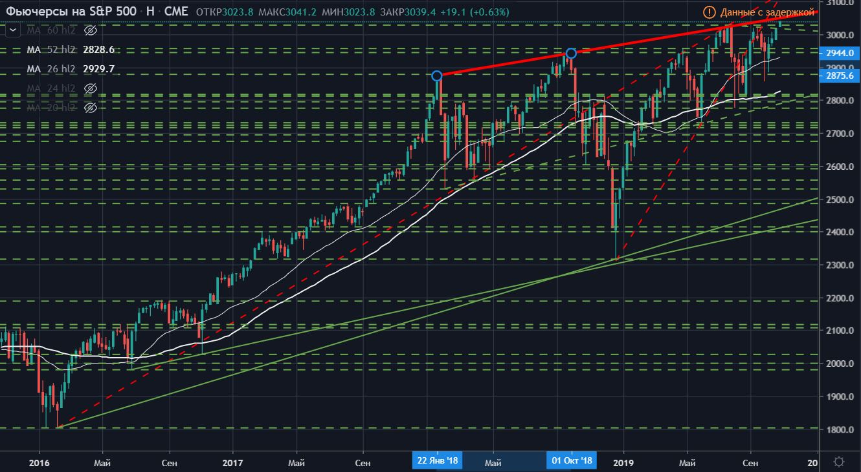 Технический анализ фьючерса на Индекс S&P500 (тайм-фрейм неделя)
