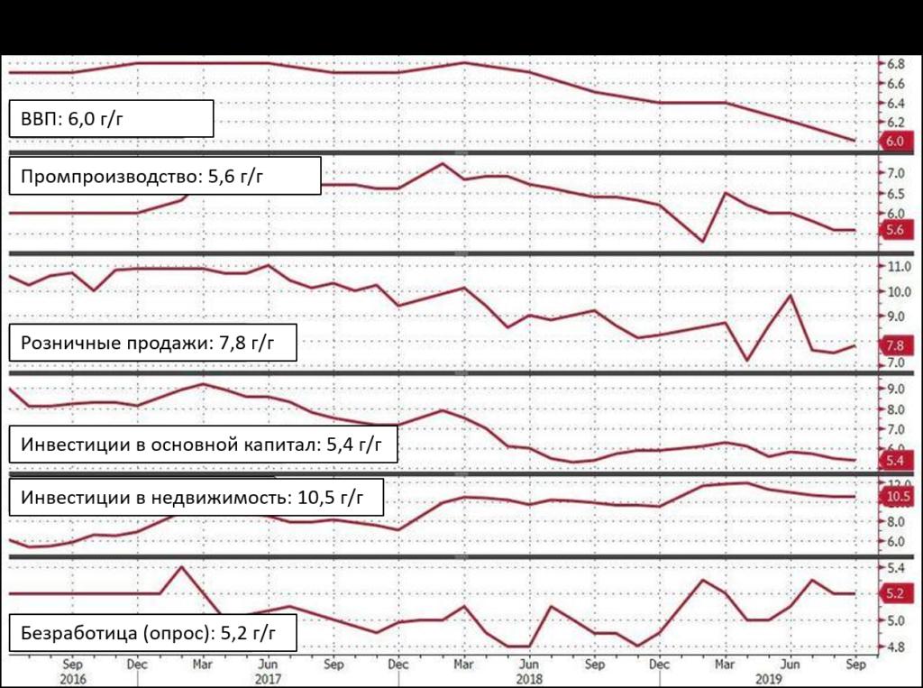 Рост ВВП Китая замедляется — скоро будут заявления о 5%