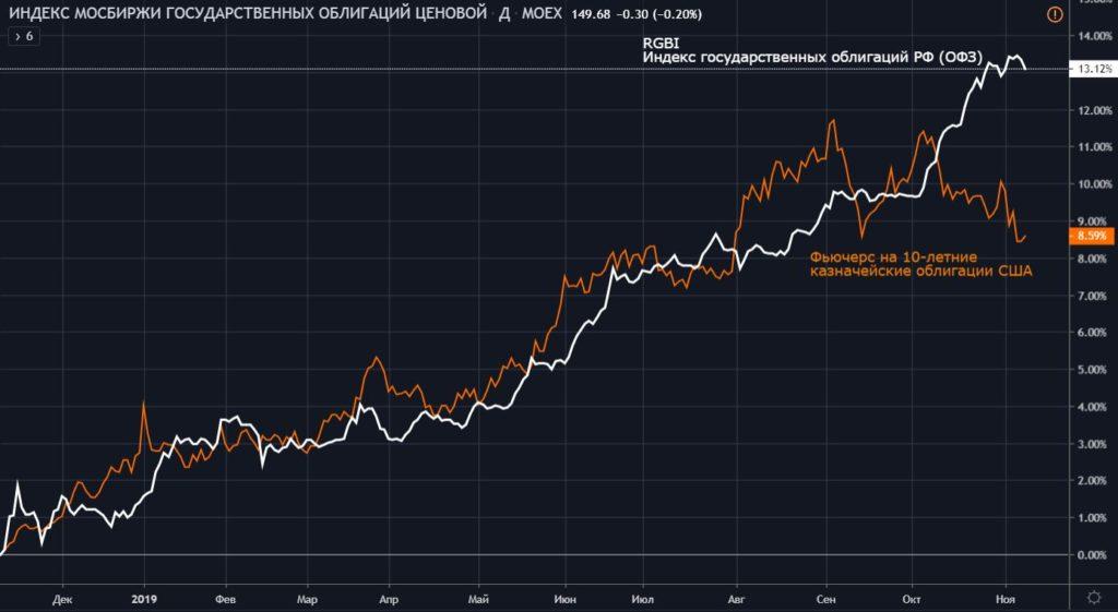 Расхождение российских облигаций и облигаций США