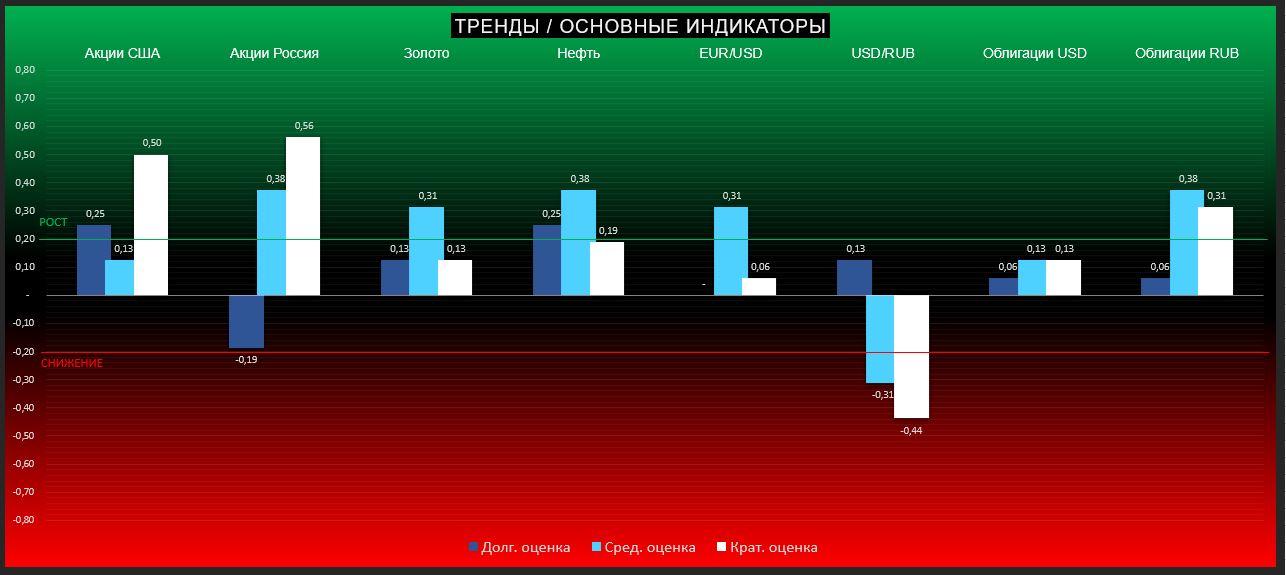 ТРЕНДЫ / Основные индикаторы