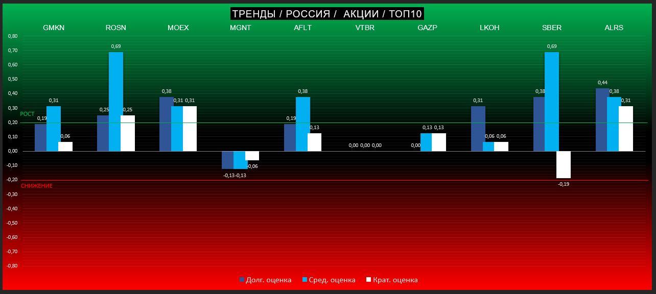 ТРЕНДЫ на российском рынке акций. ТОП10. АЛРОСА